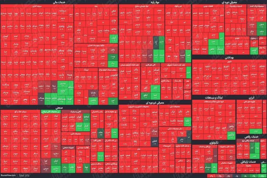 بازار سرمایه بازهم پشت چراغ قرمز!