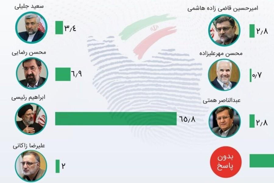 تصویر میزان مشارکت در انتخابات تاکنون ۴۱ درصد است