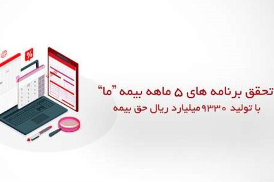 """حق بیمه تولیدی بیمه """"ما"""" در 5 ماه 95 درصد فزایش یافت"""