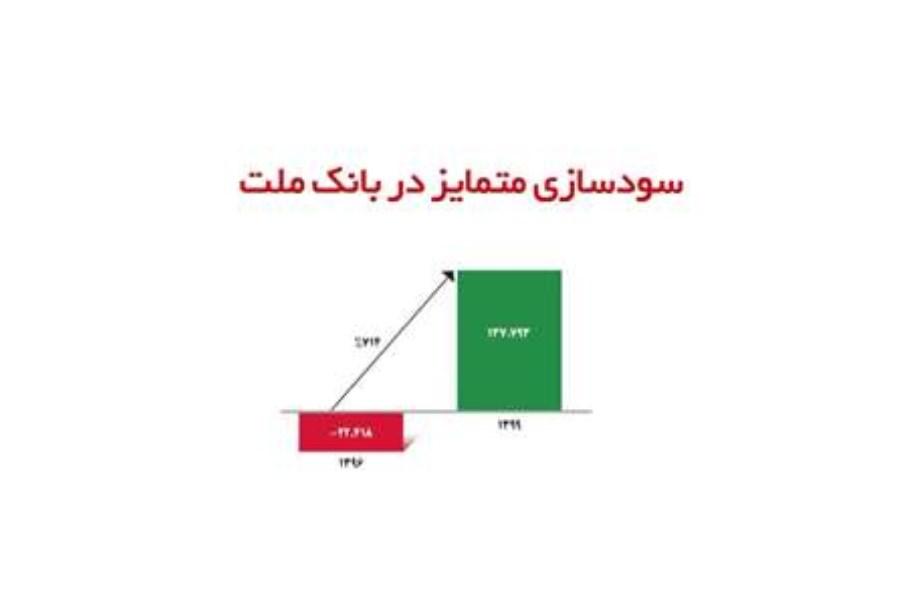 سودسازی متمایز در بانک ملت